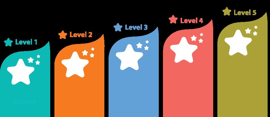 5 cấp độ Bright STAR